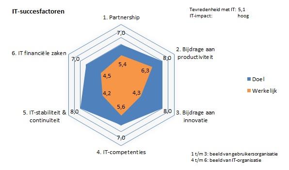 BusinessITScan spindiagram - Pruijn ICT